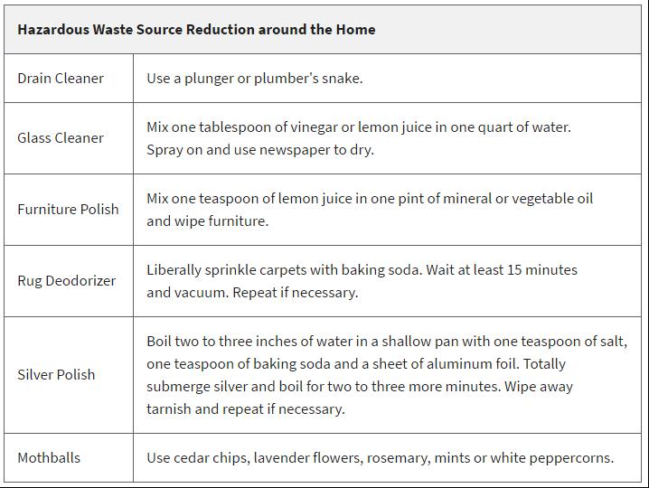 household hazardous waste management