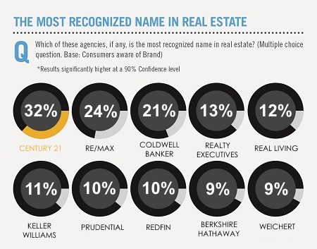Chart showing Century 21 as the most recognized name in real estate among consumers.
