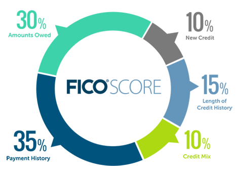 FICO how credit scores are calculated infographic