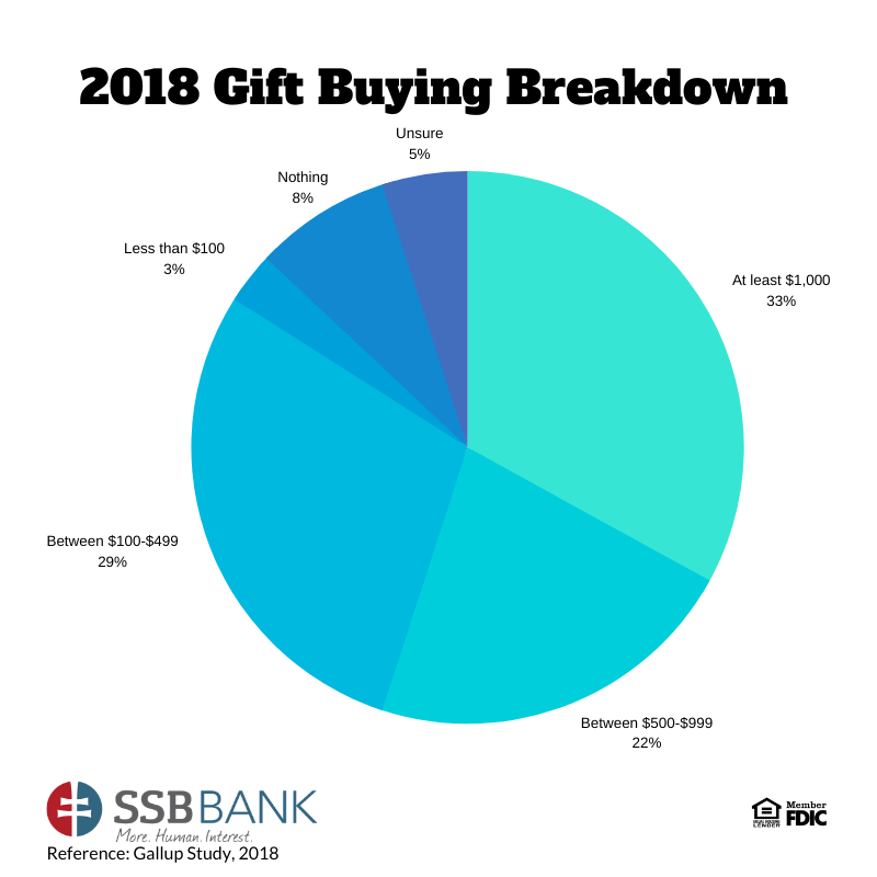 2018 gift buying breakdown | pie chart showing Gallup Study data on gift spending