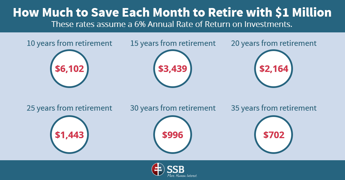 how to save one million dollars for retirement infographic