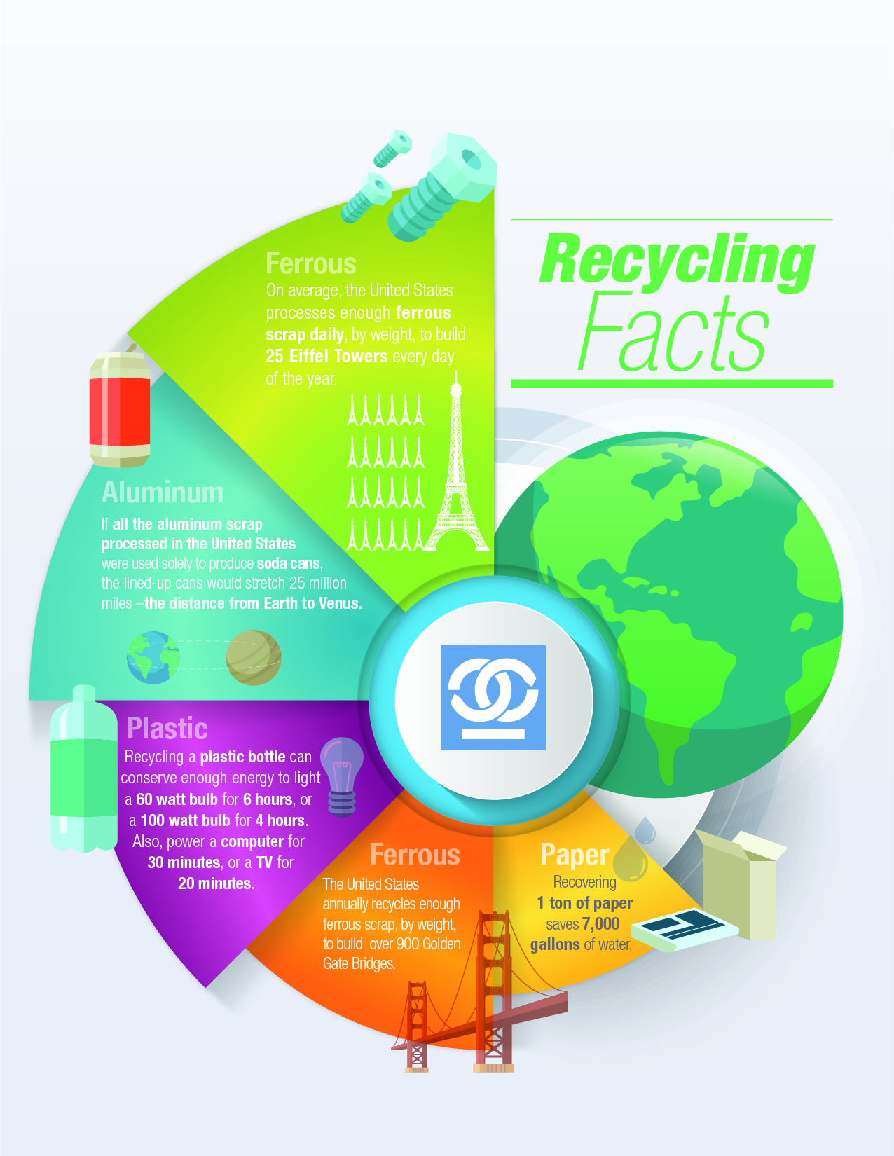recycling facts for paper, ferrous, plastic, aluminum